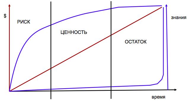 Два способа развития проекта